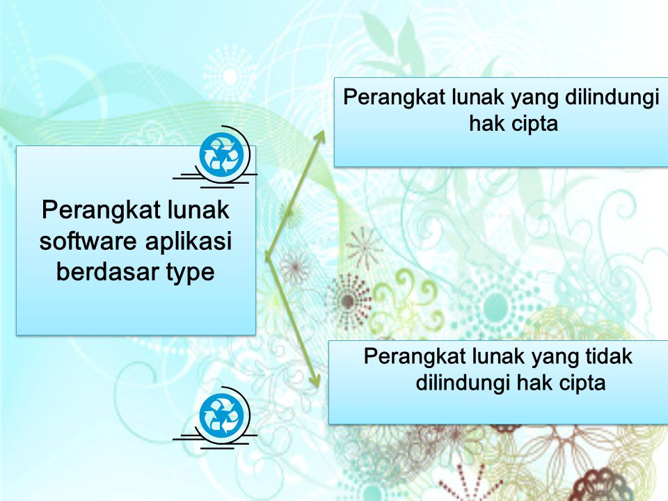 Perangkat lunak software aplikasi berdasar type