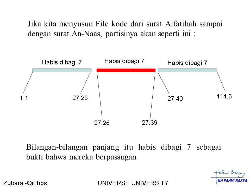 Jika kita menyusun File kode dari surat Alfatihah sampai dengan surat An-Naas, partisinya akan seperti ini :
