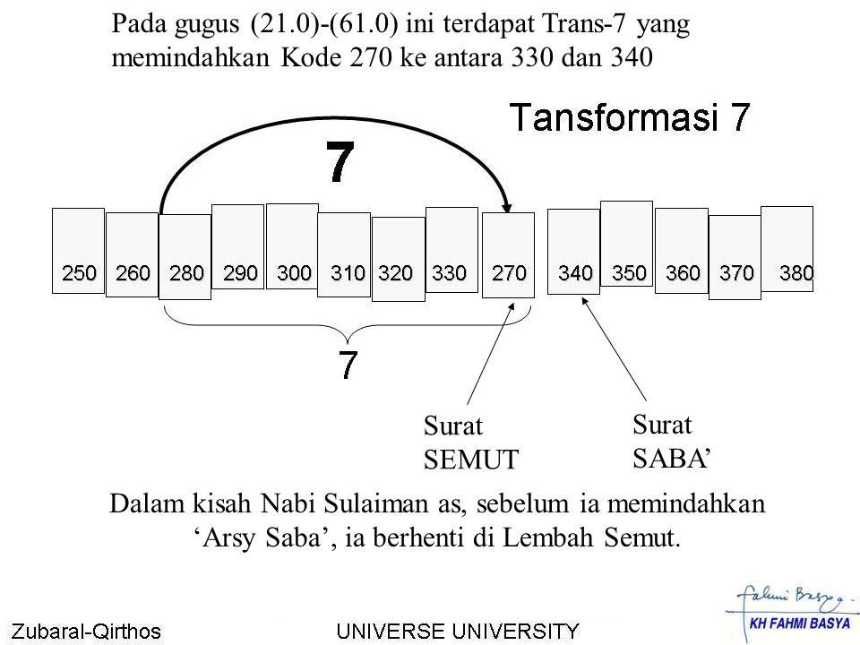 Pada gugus (21.0)-(61.0) ini terdapat Trans-7 yang memindahkan Kode 270 ke antara 330 dan 340