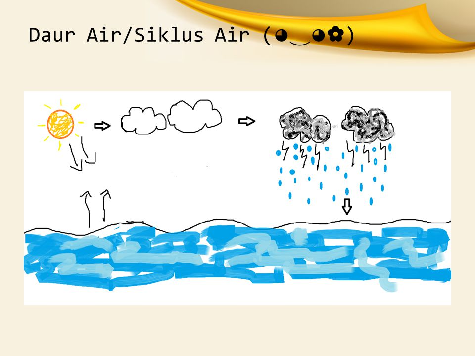 Daur Air/Siklus Air (◕‿◕✿)