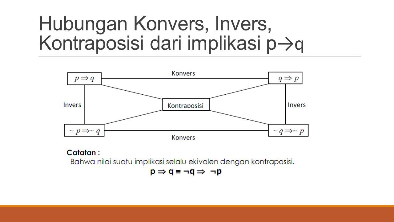 Hubungan Konvers, Invers, Kontraposisi dari implikasi p→q