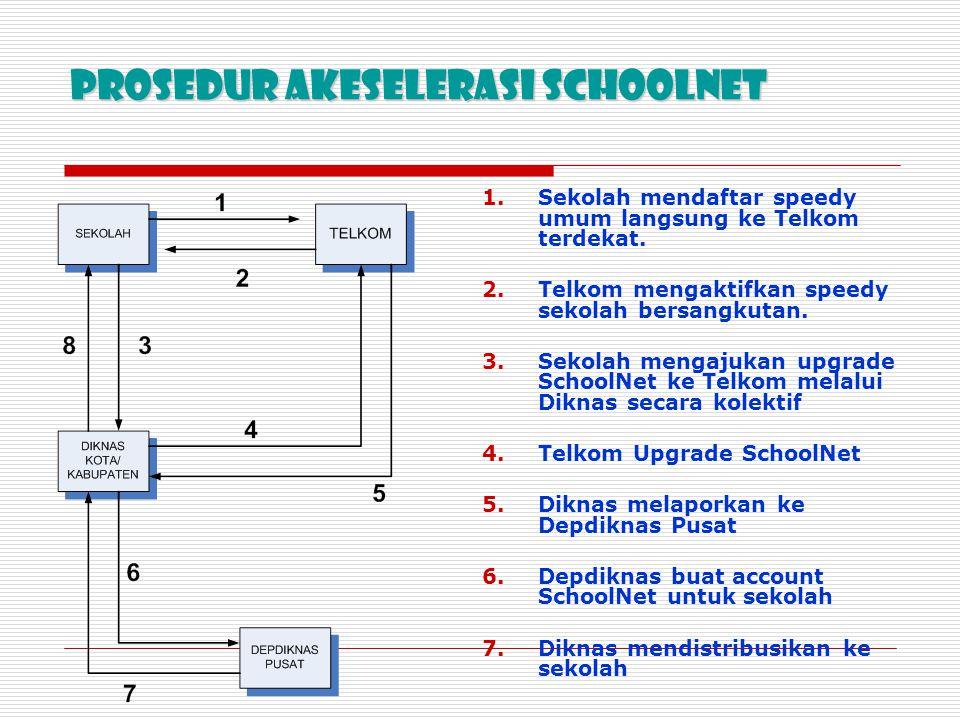 Prosedur Akeselerasi Schoolnet
