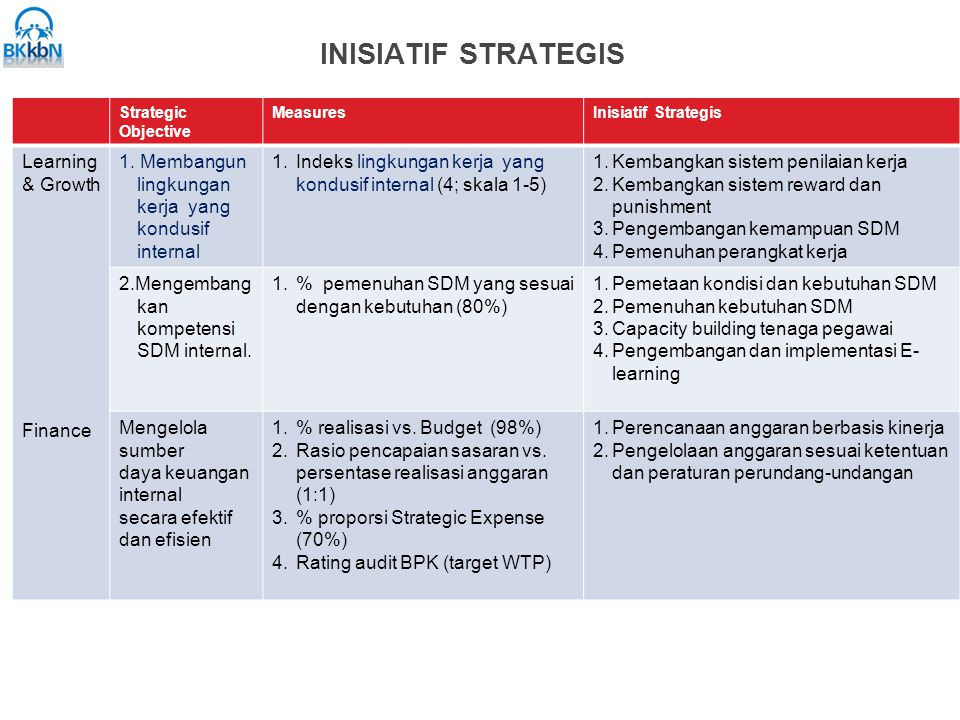 INISIATIF STRATEGIS Learning & Growth Finance