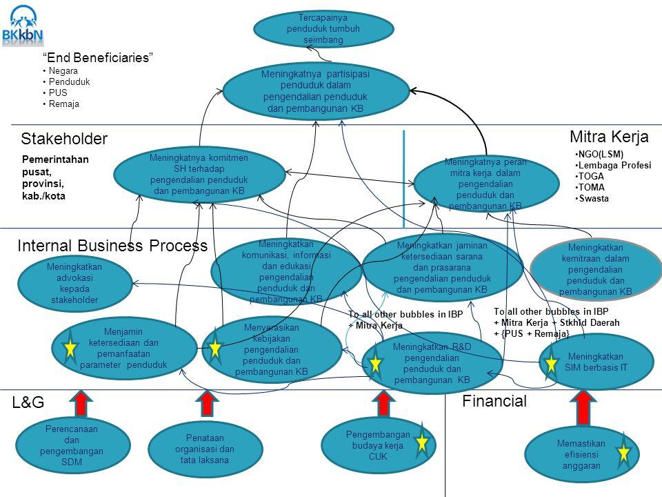 Internal Business Process
