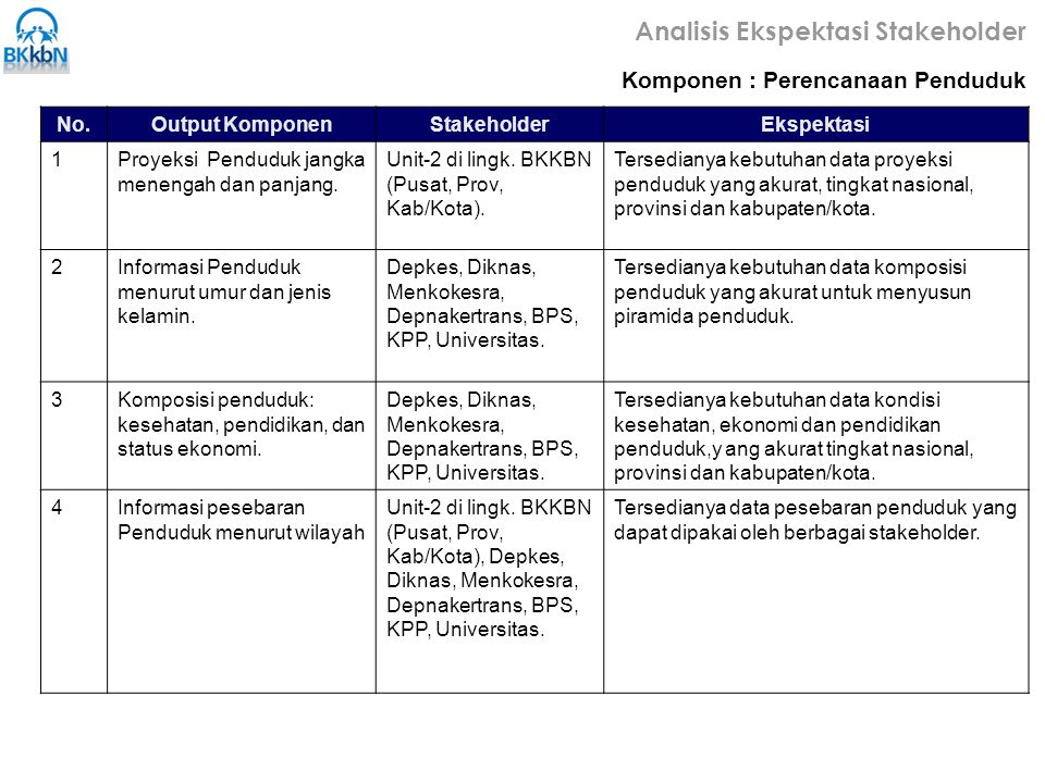 Analisis Ekspektasi Stakeholder Komponen : Perencanaan Penduduk