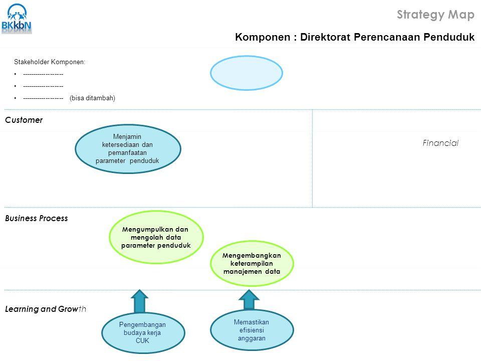 Strategy Map Komponen : Direktorat Perencanaan Penduduk