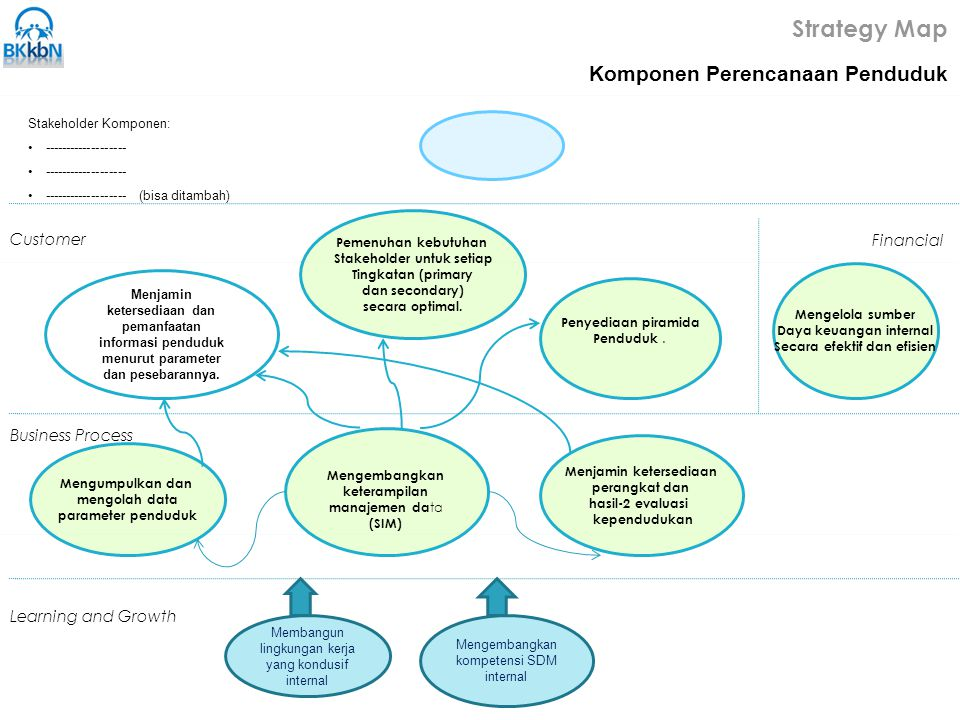 Strategy Map Komponen Perencanaan Penduduk