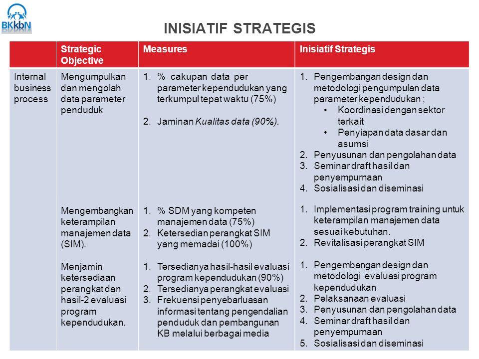INISIATIF STRATEGIS Strategic Objective Measures Inisiatif Strategis