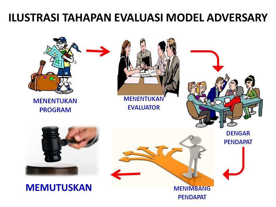 ILUSTRASI TAHAPAN EVALUASI MODEL ADVERSARY
