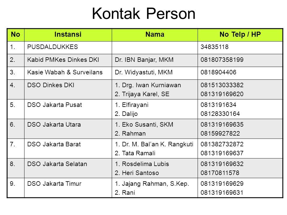 Kontak Person No Instansi Nama No Telp / HP 1. PUSDALDUKKES 34835118