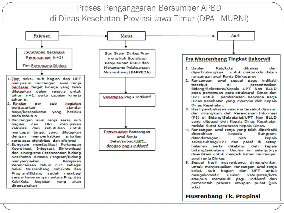 Proses Penganggaran Bersumber APBD di Dinas Kesehatan Provinsi Jawa Timur (DPA MURNI)