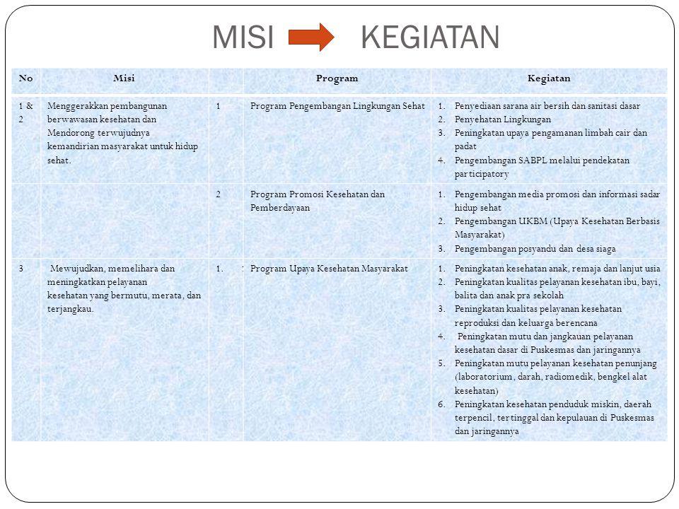 MISI KEGIATAN No Misi Program Kegiatan 1 & 2