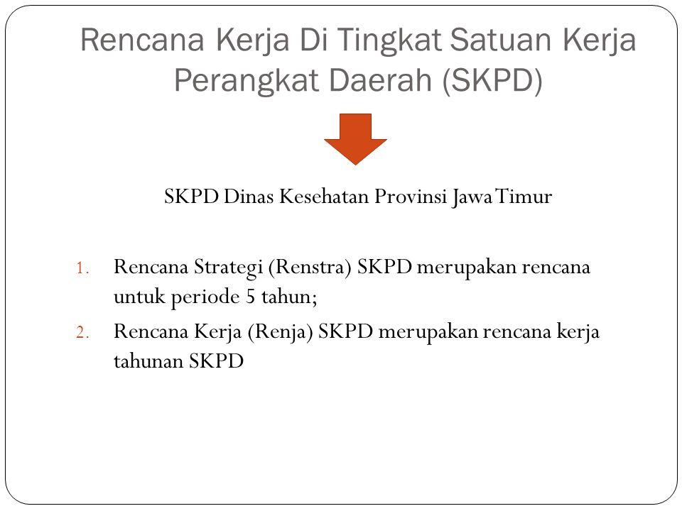 Rencana Kerja Di Tingkat Satuan Kerja Perangkat Daerah (SKPD)