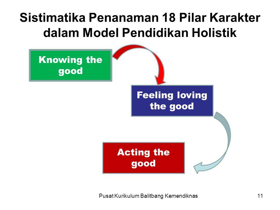 Sistimatika Penanaman 18 Pilar Karakter dalam Model Pendidikan Holistik