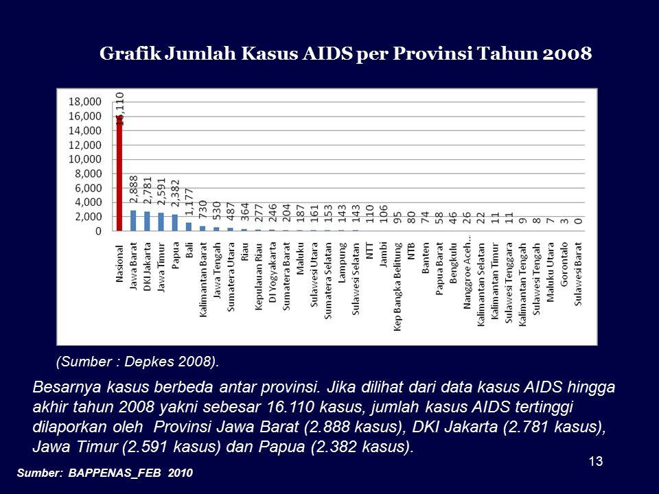 Grafik Jumlah Kasus AIDS per Provinsi Tahun 2008