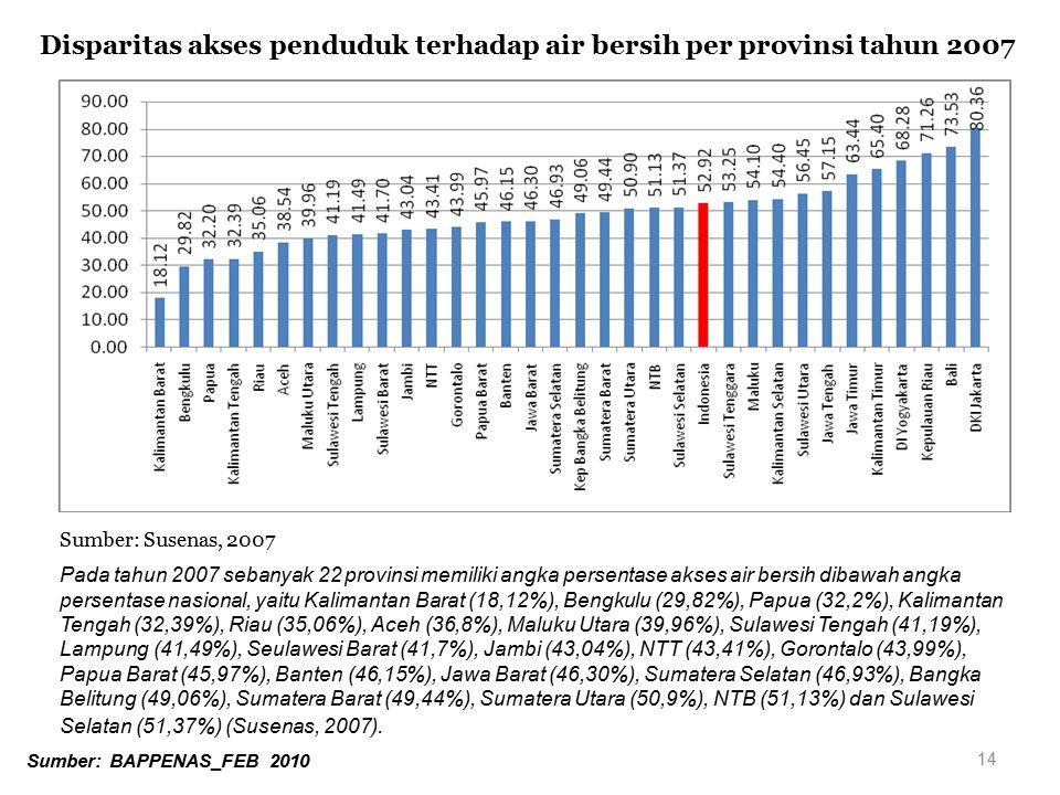 Disparitas akses penduduk terhadap air bersih per provinsi tahun 2007