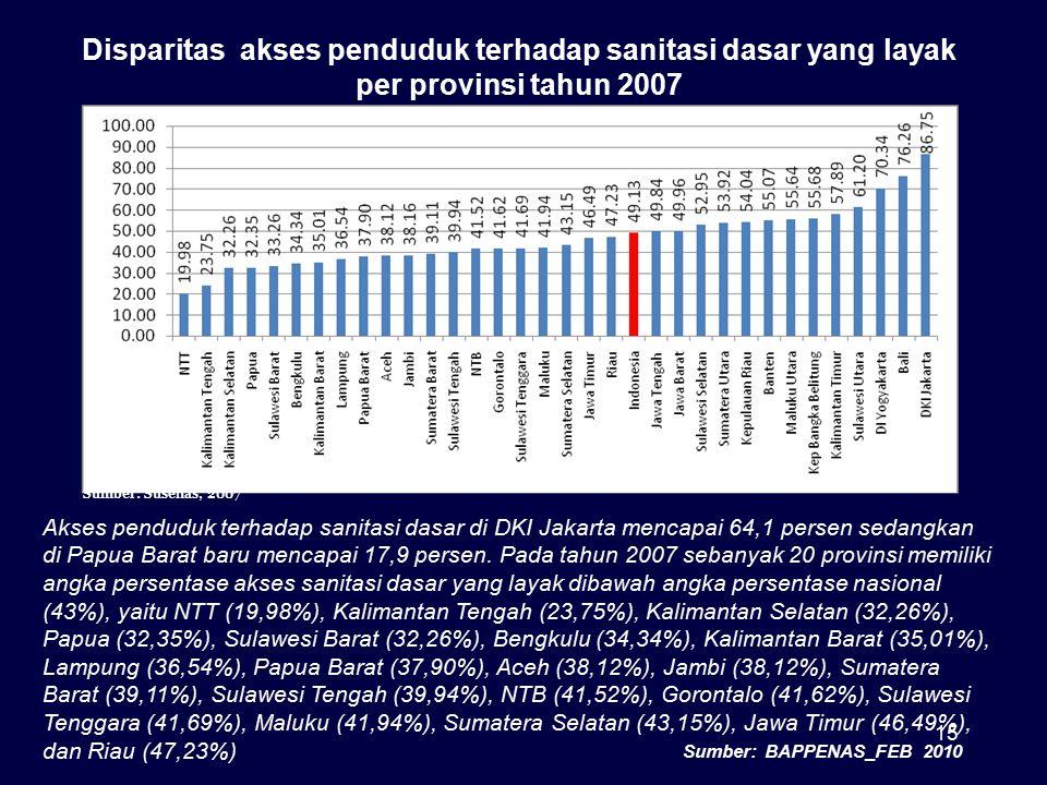 Disparitas akses penduduk terhadap sanitasi dasar yang layak