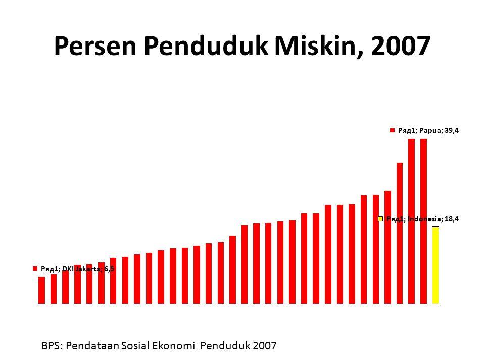 Persen Penduduk Miskin, 2007