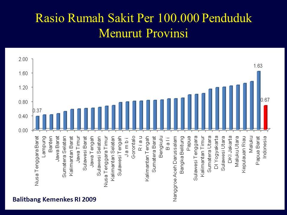 Rasio Rumah Sakit Per 100.000 Penduduk Menurut Provinsi