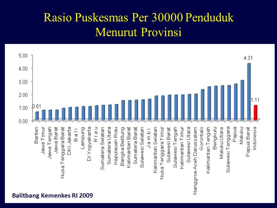 Rasio Puskesmas Per 30000 Penduduk Menurut Provinsi