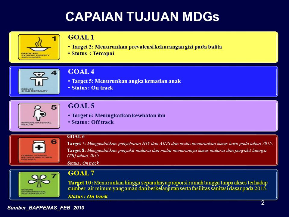 CAPAIAN TUJUAN MDGs GOAL 1 GOAL 4 GOAL 5 GOAL 7