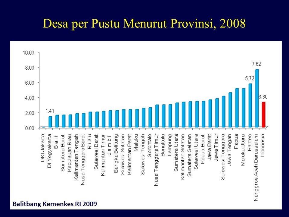 Desa per Pustu Menurut Provinsi, 2008