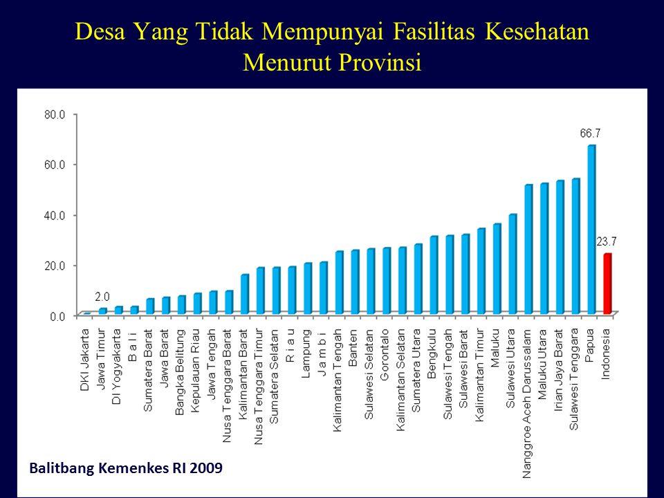 Desa Yang Tidak Mempunyai Fasilitas Kesehatan Menurut Provinsi