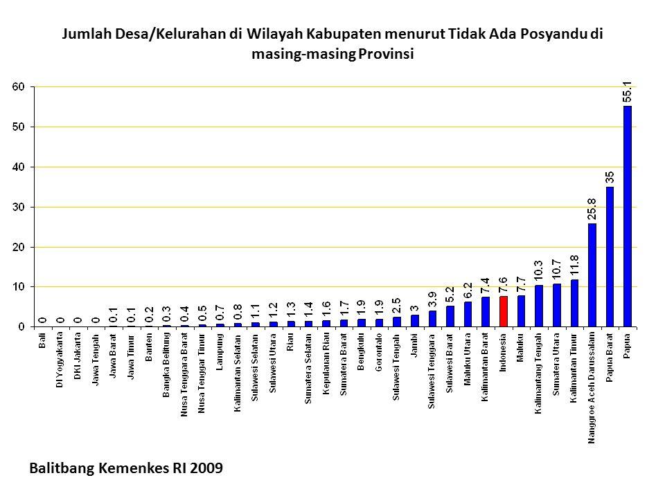 Jumlah Desa/Kelurahan di Wilayah Kabupaten menurut Tidak Ada Posyandu di masing-masing Provinsi