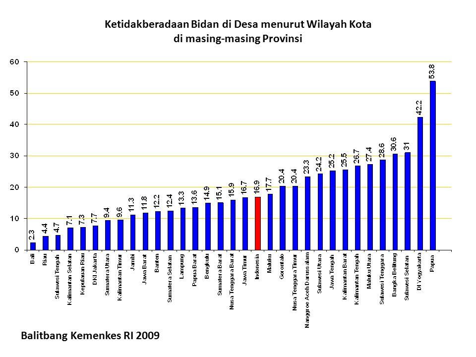 Ketidakberadaan Bidan di Desa menurut Wilayah Kota di masing-masing Provinsi