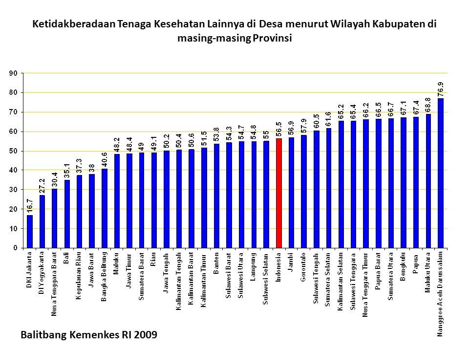 Ketidakberadaan Tenaga Kesehatan Lainnya di Desa menurut Wilayah Kabupaten di masing-masing Provinsi