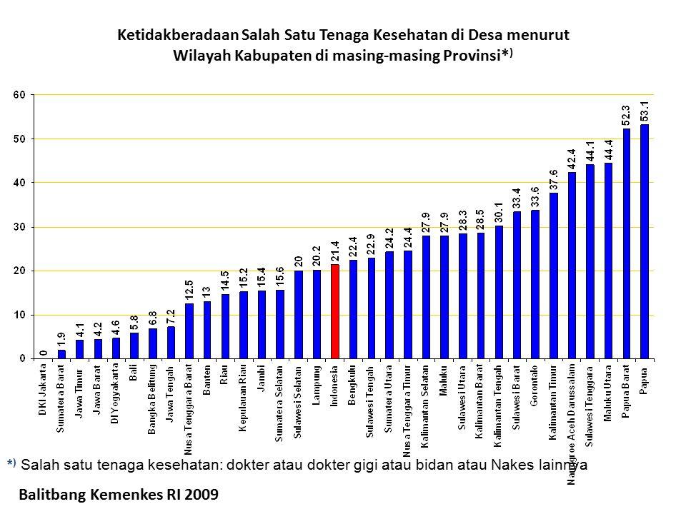 Ketidakberadaan Salah Satu Tenaga Kesehatan di Desa menurut Wilayah Kabupaten di masing-masing Provinsi*)