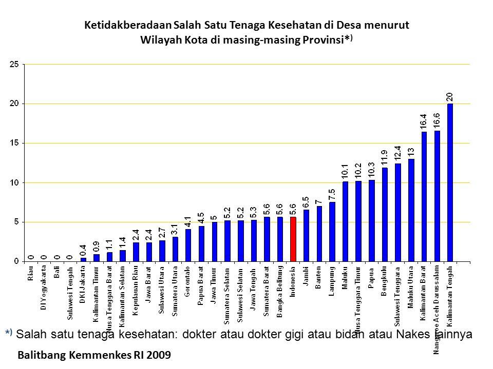 Ketidakberadaan Salah Satu Tenaga Kesehatan di Desa menurut Wilayah Kota di masing-masing Provinsi*)