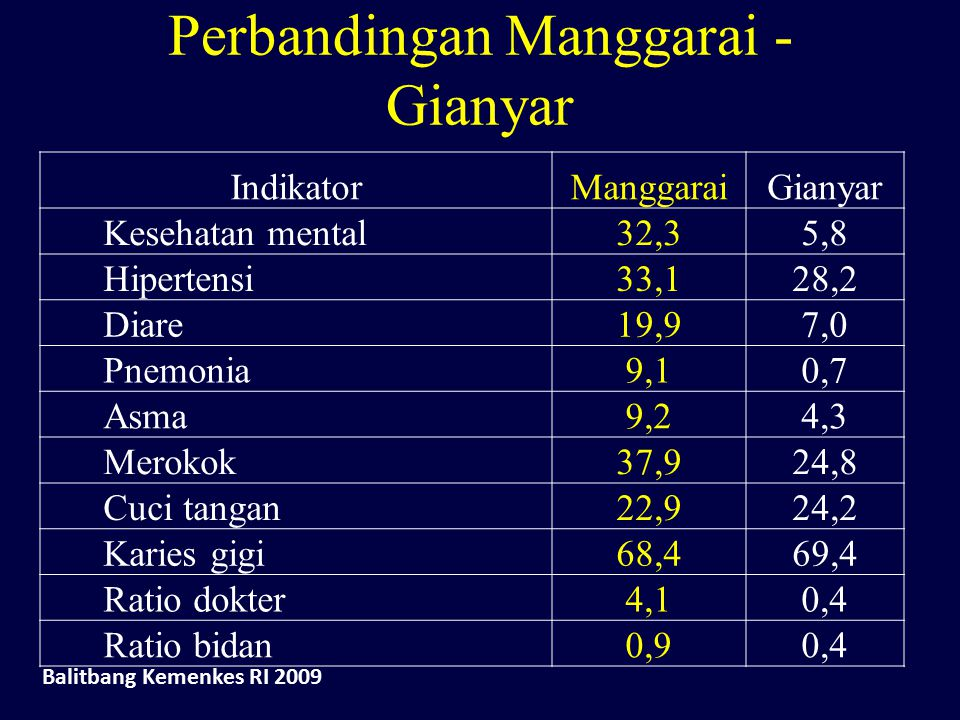Perbandingan Manggarai - Gianyar