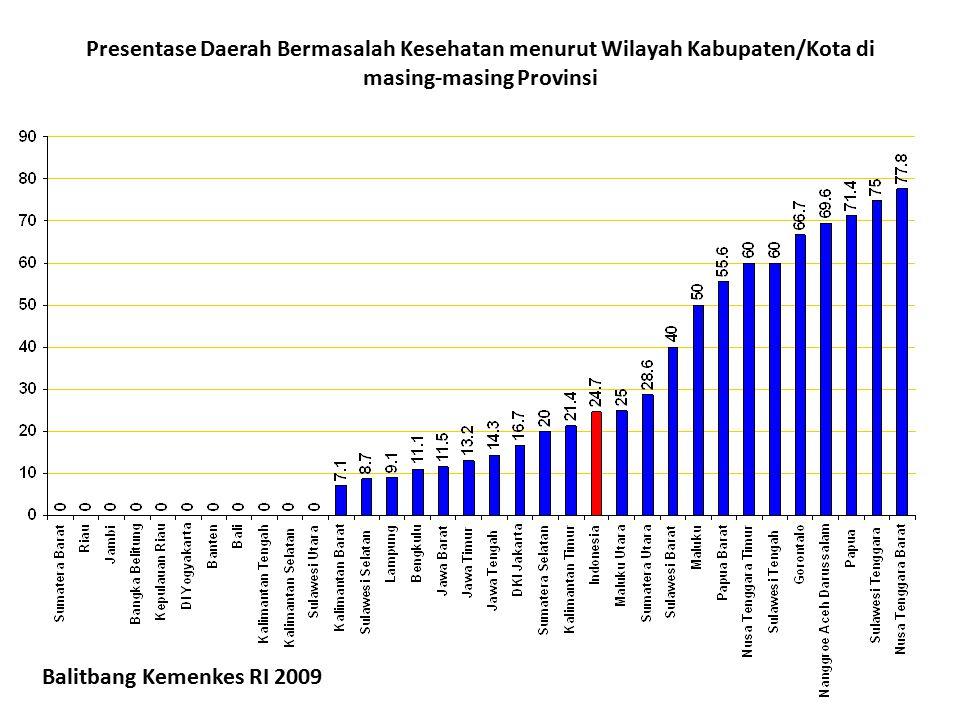 Presentase Daerah Bermasalah Kesehatan menurut Wilayah Kabupaten/Kota di masing-masing Provinsi