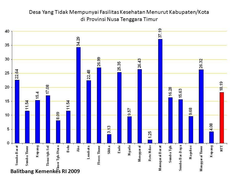 Desa Yang Tidak Mempunyai Fasilitas Kesehatan Menurut Kabupaten/Kota di Provinsi Nusa Tenggara Timur