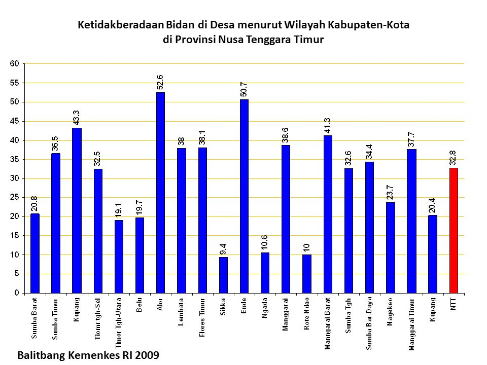 Ketidakberadaan Bidan di Desa menurut Wilayah Kabupaten-Kota di Provinsi Nusa Tenggara Timur