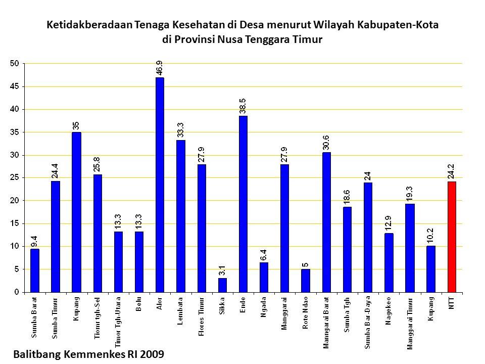 Ketidakberadaan Tenaga Kesehatan di Desa menurut Wilayah Kabupaten-Kota di Provinsi Nusa Tenggara Timur