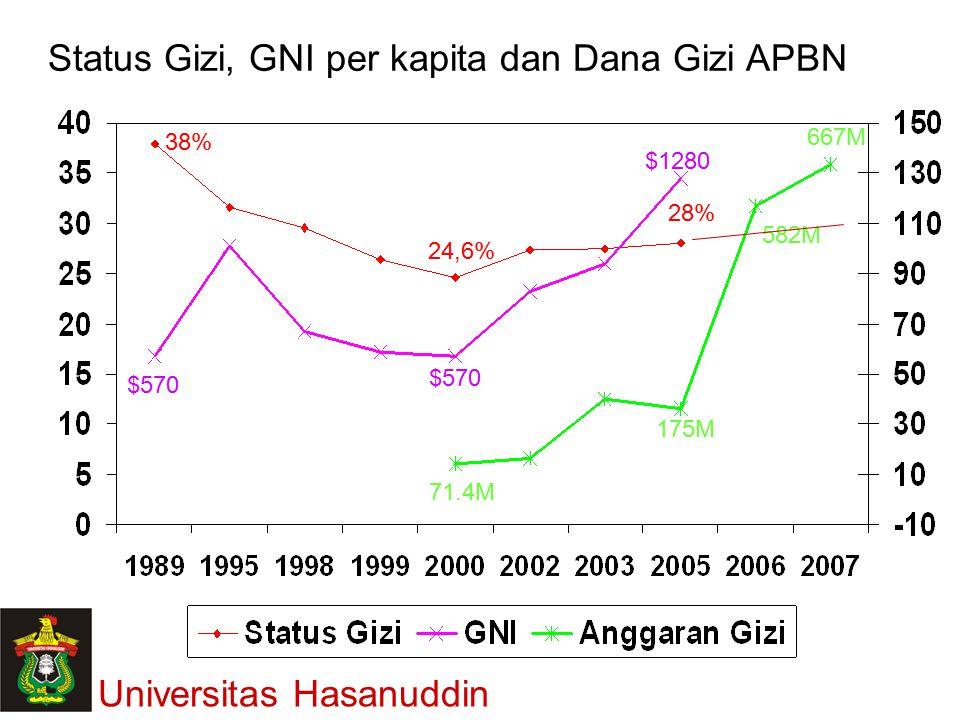 Status Gizi, GNI per kapita dan Dana Gizi APBN