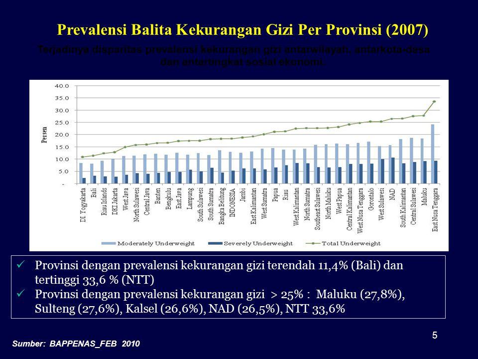 Prevalensi Balita Kekurangan Gizi Per Provinsi (2007)