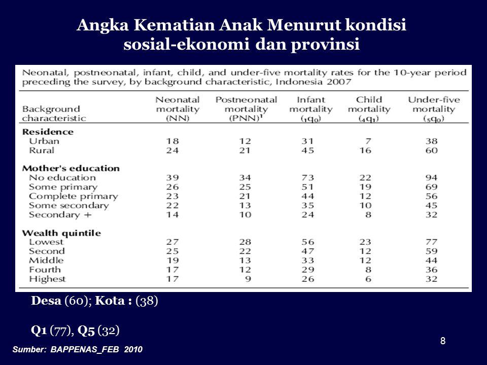 Angka Kematian Anak Menurut kondisi sosial-ekonomi dan provinsi