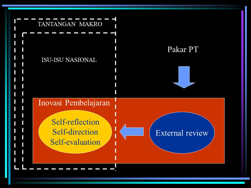 Pakar PT Inovasi Pembelajaran Self-reflection Self-direction