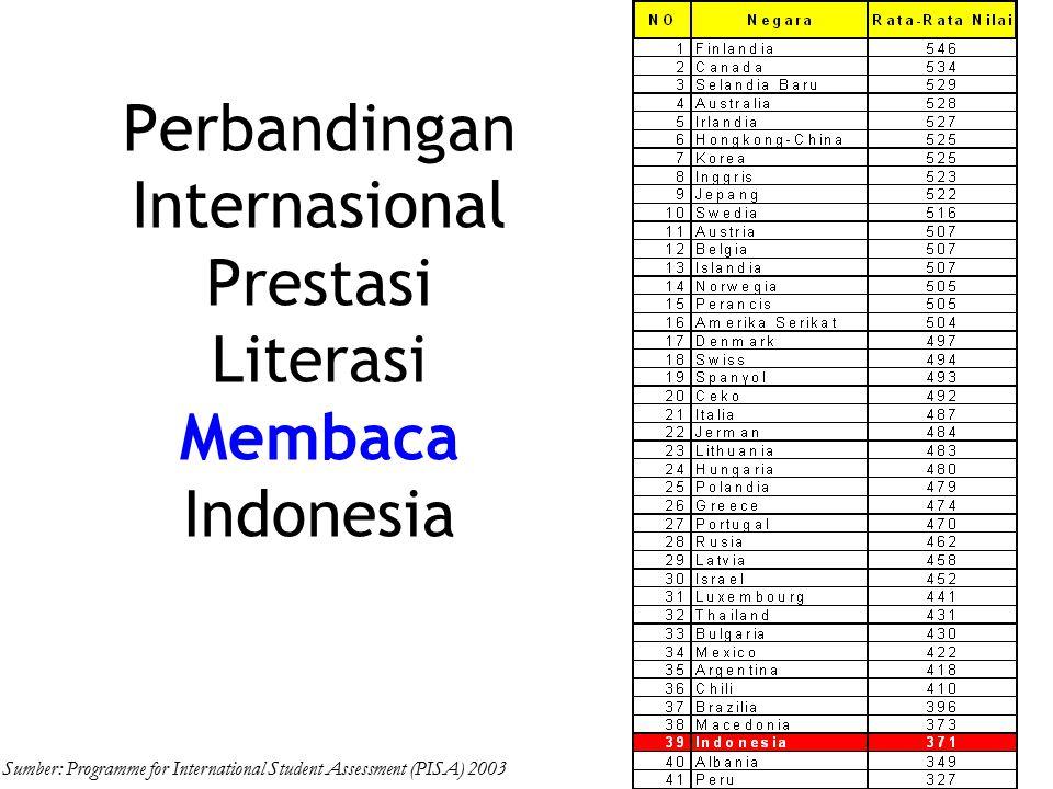 Perbandingan Internasional Prestasi Literasi Membaca Indonesia