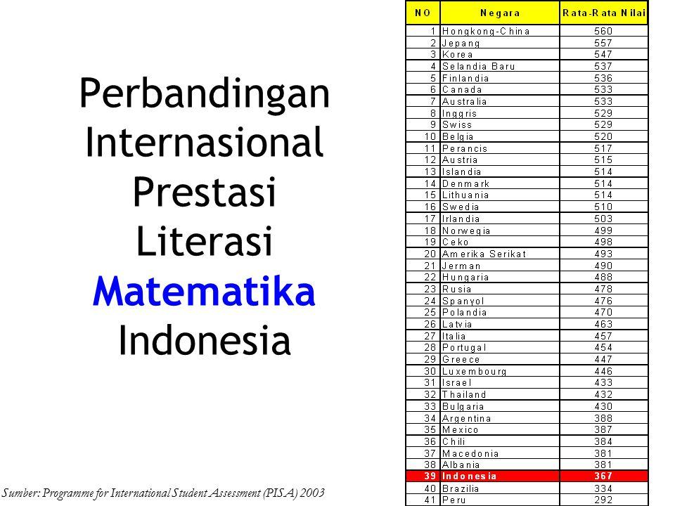 Perbandingan Internasional Prestasi Literasi Matematika Indonesia