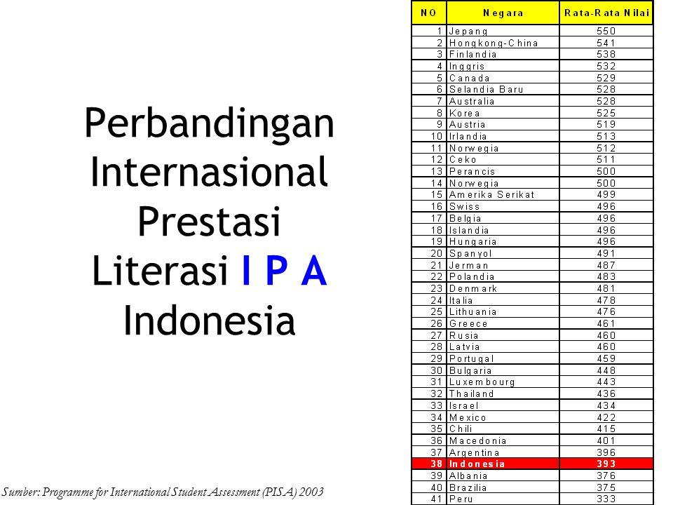 Perbandingan Internasional Prestasi Literasi I P A Indonesia