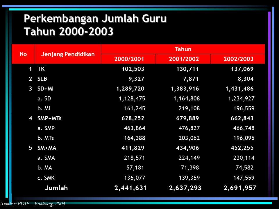 Perkembangan Jumlah Guru Tahun 2000-2003