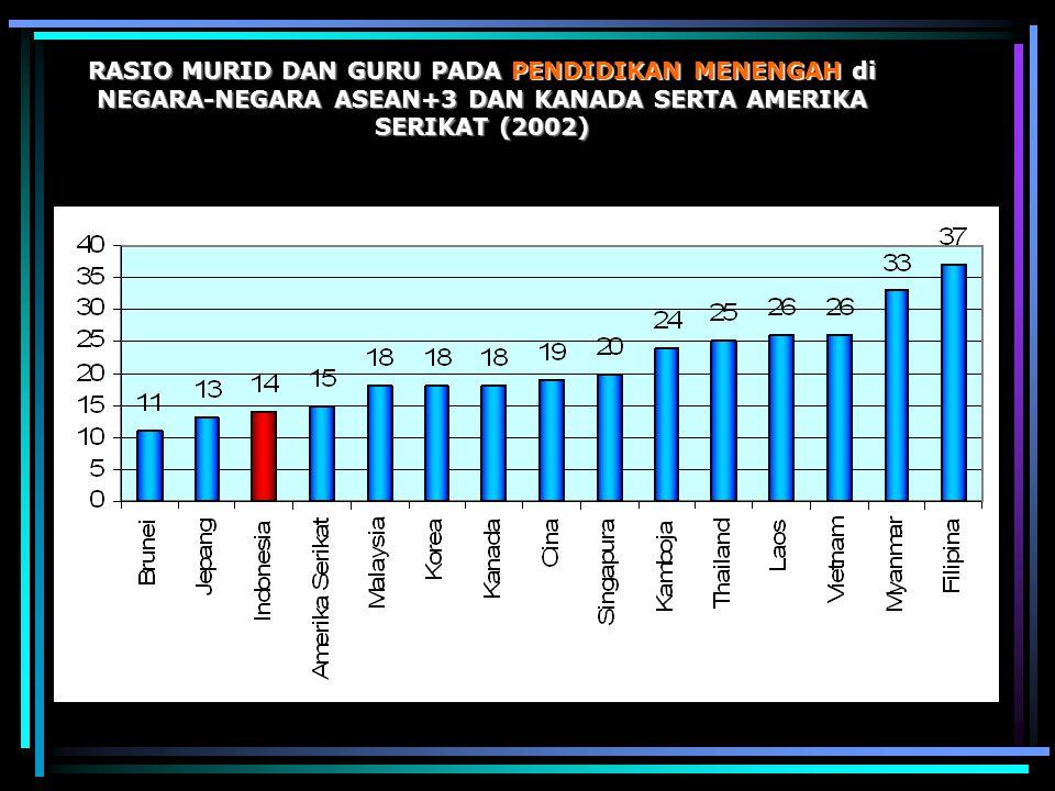 RASIO MURID DAN GURU PADA PENDIDIKAN MENENGAH di NEGARA-NEGARA ASEAN+3 DAN KANADA SERTA AMERIKA SERIKAT (2002)