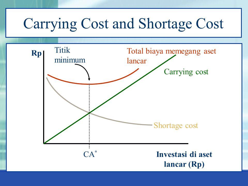 Investasi di aset lancar (Rp)