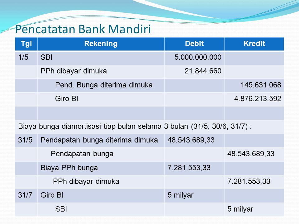 Pencatatan Bank Mandiri