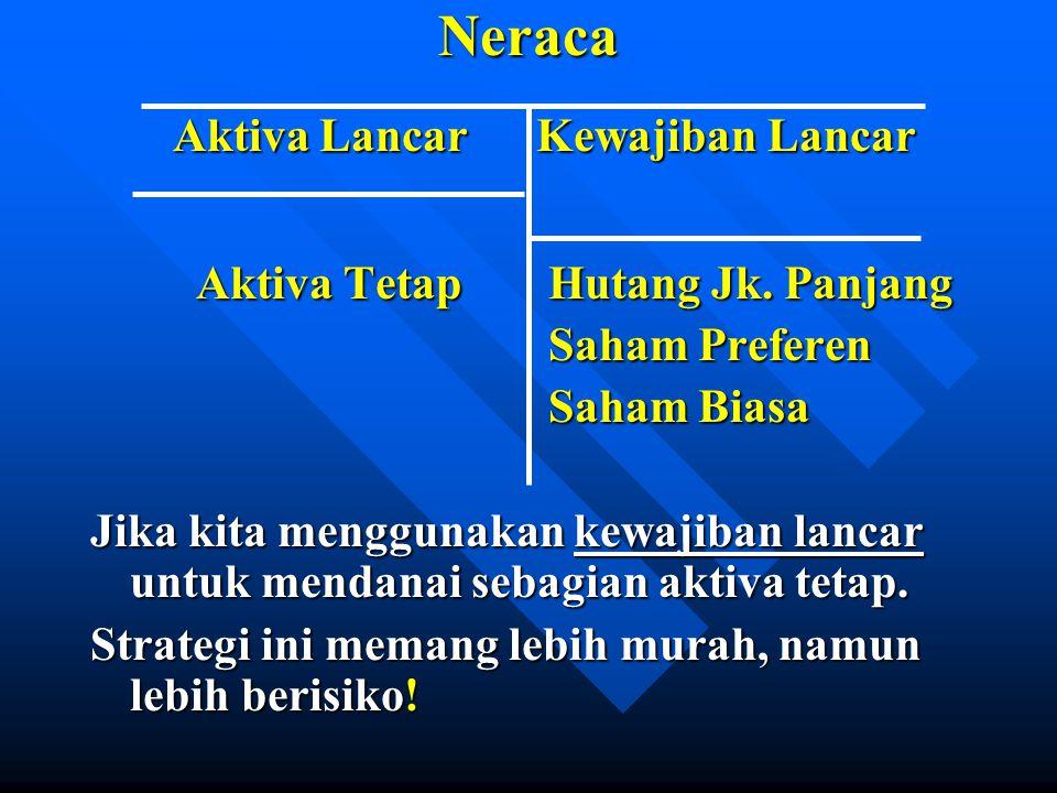 Neraca Aktiva Lancar Kewajiban Lancar Aktiva Tetap Hutang Jk. Panjang