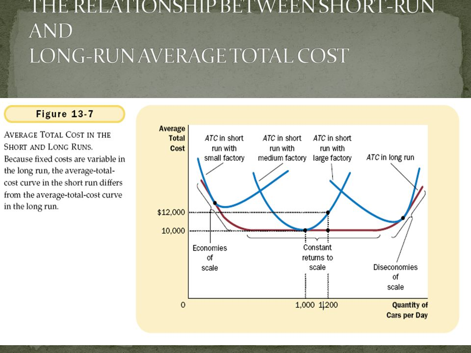 THE RELATIONSHIP BETWEEN SHORT-RUN AND LONG-RUN AVERAGE TOTAL COST